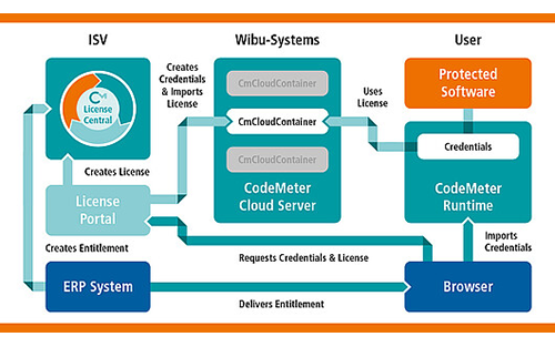 Wibu-Systems Makes Secure Customer Relationships Easy with CmCloudContainer