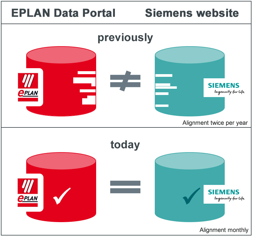 Siemens and EPLAN announce synchronization of component datasets in online data portals