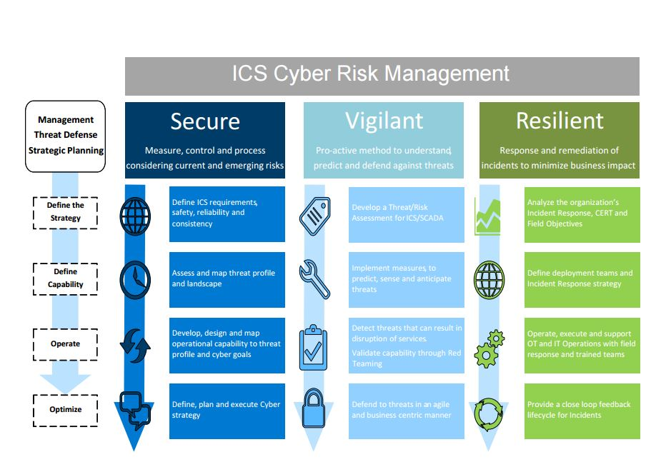 Bill's Deep Dive: How Deloitte and Dragos' Cyber Risk Platform Converges IT and OT Security