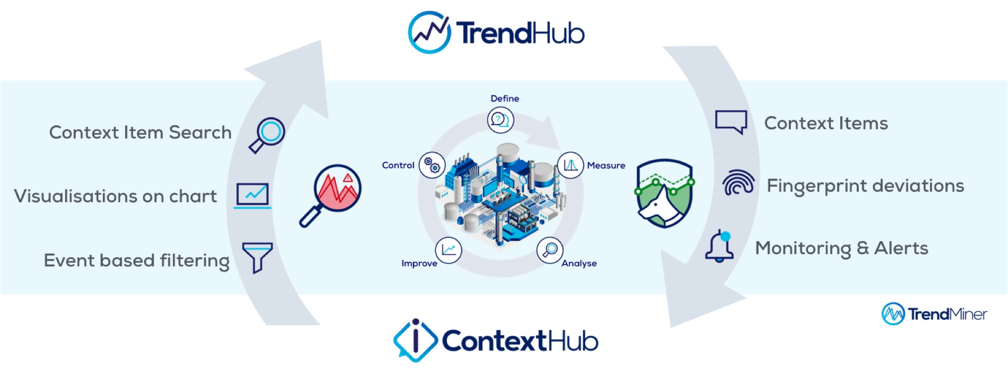 TrendMiner introduces ContextHub software solution