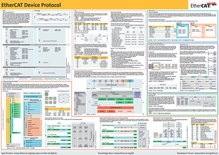 EtherCAT Technology Group (ETG) releases EtherCAT Device Protocol Poster