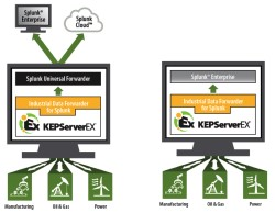 Kepware Updates  KEPServerEX  to Support Big Data Analytics