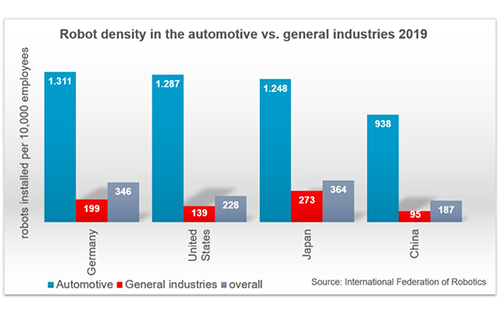 US Robot Density in Car Industry Ranks 7th Worldwide