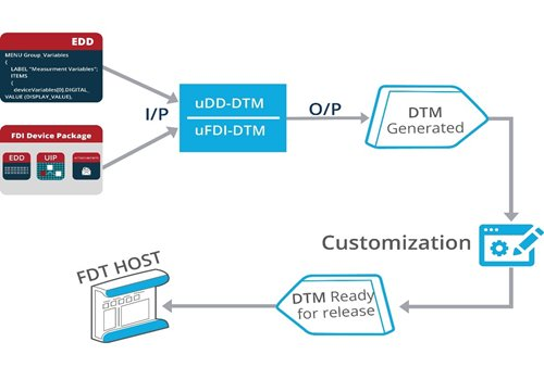 DD/FDI Package to DTM + Customization = Easy Integration