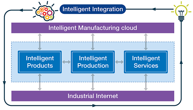 Intelligent Automation - A Big Winner in Product Engineering