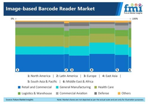 Image Based Barcode Reader Market Riding on the Coattails of Industry 4.0: FMI Study