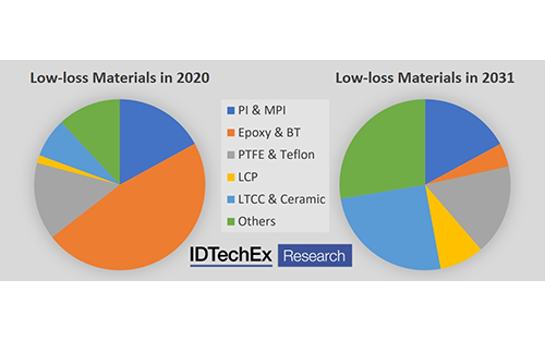 Big Gains for Low-loss Materials in the 5G Market, Reports IDTechEx