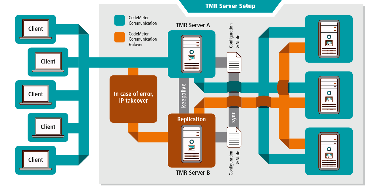 Wibu-Systems introduces CodeMeter Triple Mode Redundancy (TMR) Server