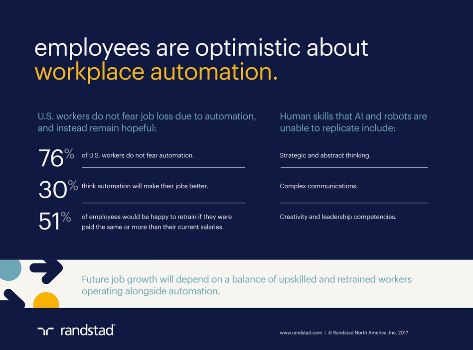 Randstad Report: 76 percent of U.S. workers do not fear automation