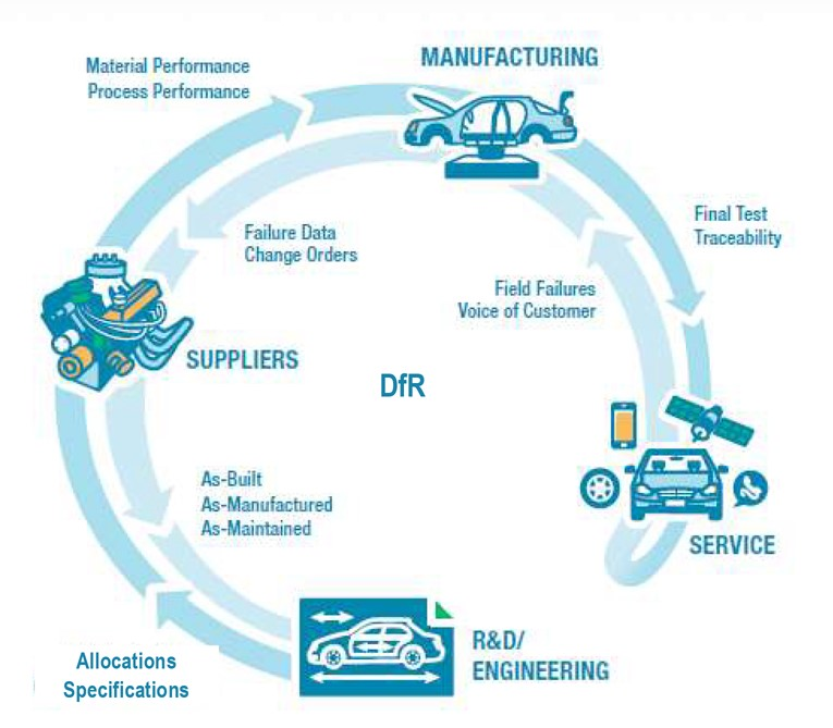 DfR, IoT and PLM: How to achieve better-performing products