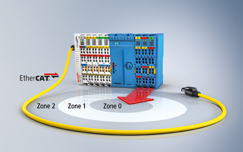 The ELX series EtherCAT® Terminals from Beckhoff, with intrinsically safe inputs/outputs, enable direct connection of field devices in hazardous areas classified Zones 0, 1 and 2.