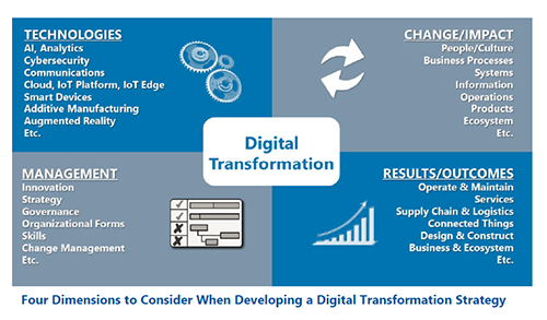 A Snapshot of Digital Transformation Progress
