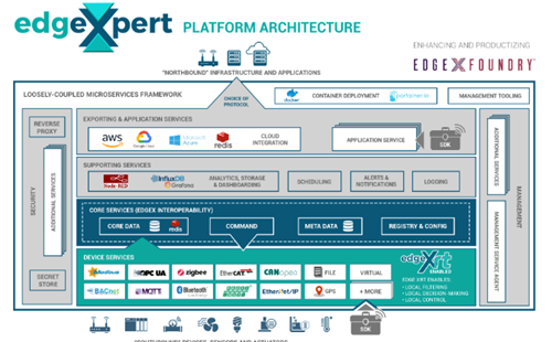 IOTech announces Edge XRT software platform
