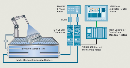 Siemens' SIRIUS 3RR Monitoring Relays helps EcoClean avoid downtime