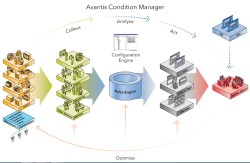 Schneider updates Avantis Condition Manager for more OSes