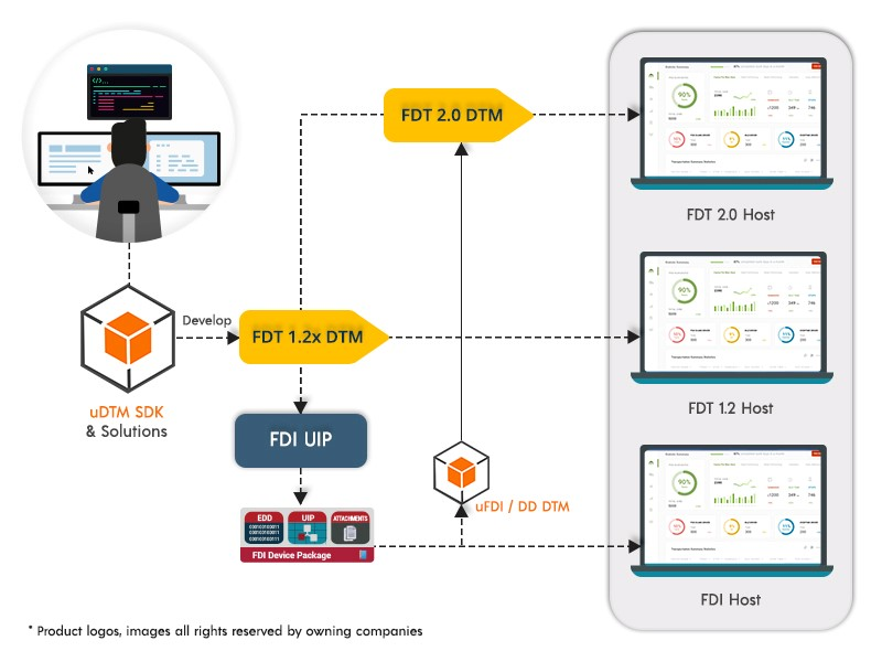 FDT Group announces release of FDT 2.1 specification