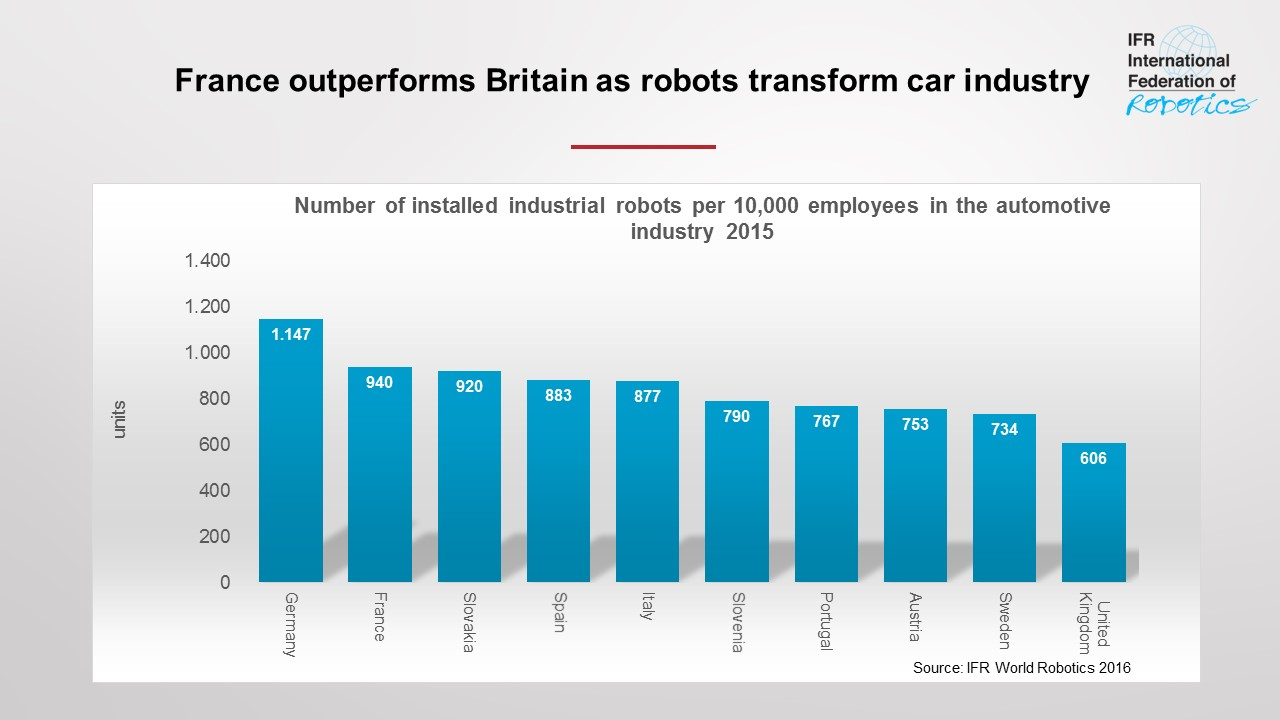 IFR Report: France outperforms Britain as robots transform car industry