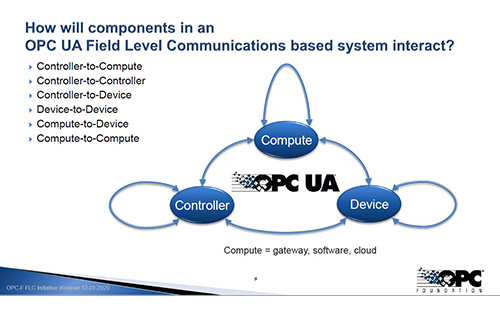 OPC UA FLC (Field Level Communication) Enables Integrated Manufacturing Business