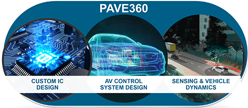 Siemens introduces PAVE360 pre-silicon autonomous validation environment