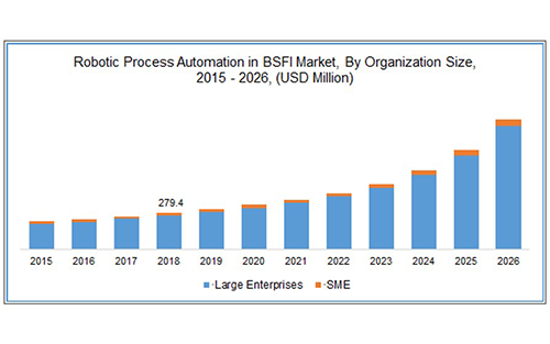 Robotic Process Automation in BFSI Market Size Worth $3,457.8 Million By 2026