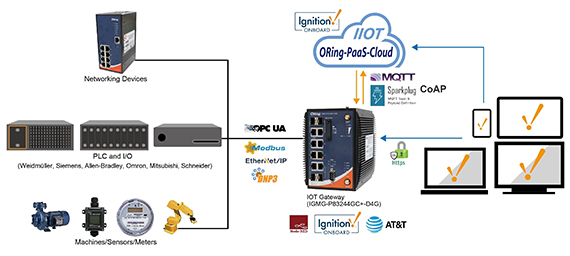 ORing releases IGMG-P83244GC+-D4G gateway featuring Ignition Onboard and Ignition Edge Onboard
