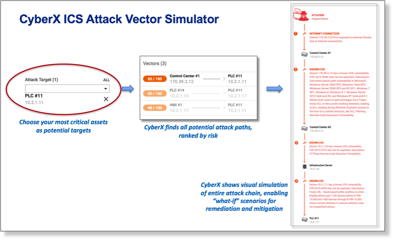 CyberX announces ICS Attack Vector Prediction technology