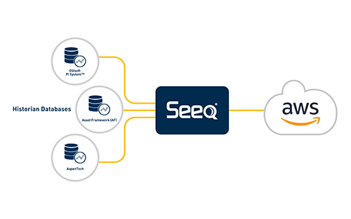 Seeq Announces Amazon Web Services Data Integration Solution to Accelerate Industrial Analytics
