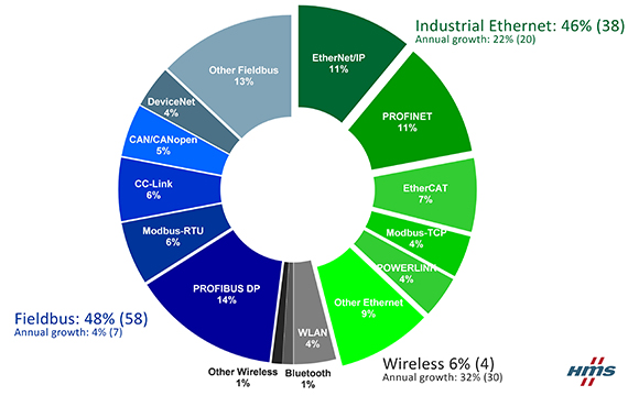 HMS Report: Industrial Ethernet and wireless growing fast in 2017