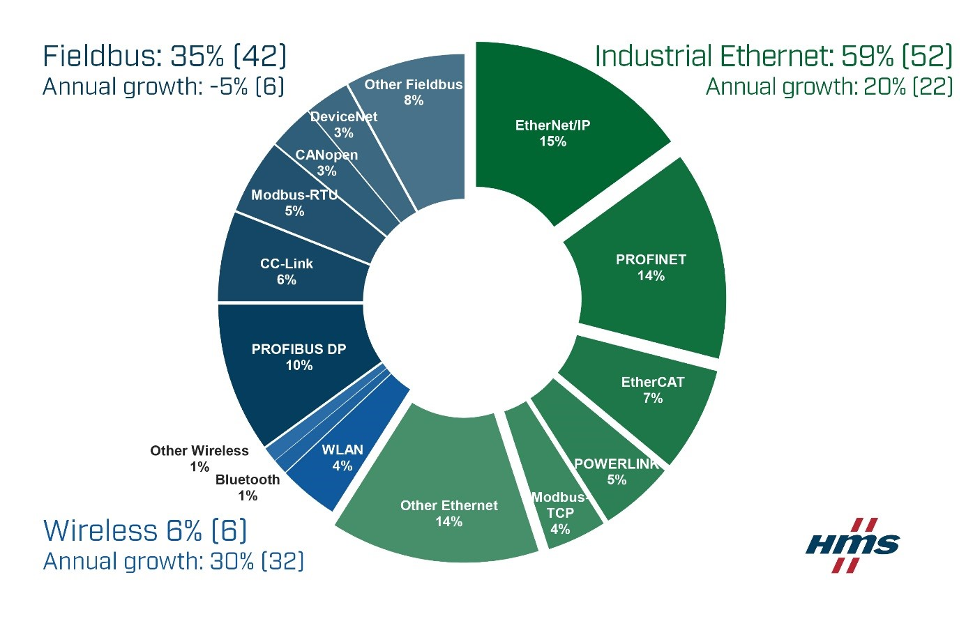 HMS Networks Report: industrial Ethernet now makes up for 59% of the global market