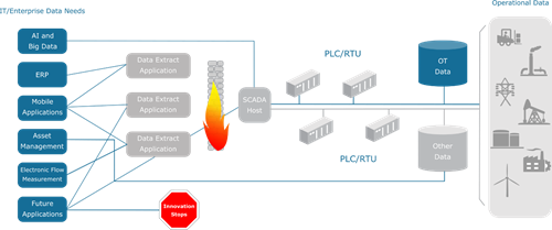 Industrial Digital Transformation Made Easy with MQTT