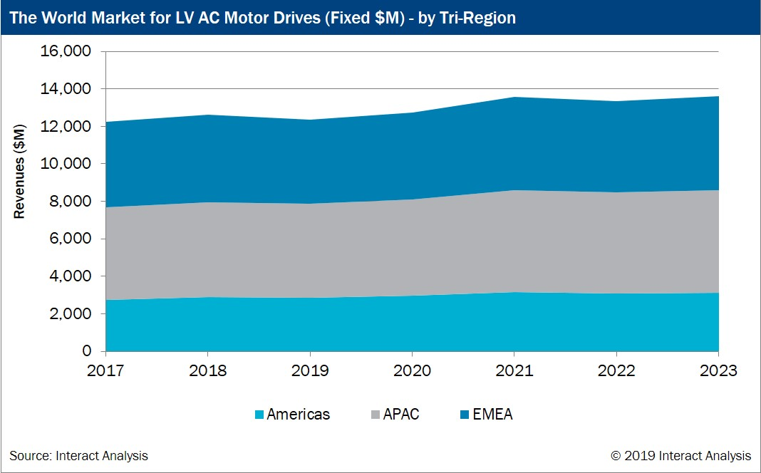Interact Analysis releases The Low Voltage AC Motor Drives Market – 2019 report