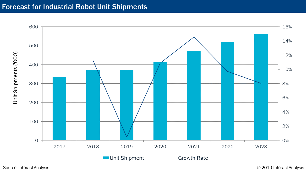 Interact Analysis Report: Industrial robot market slows in 2019