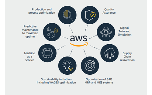 Amazon Industrial Digitalization Platform