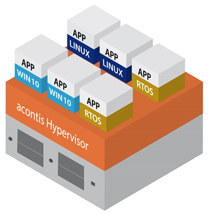 Acontis announces Type 1 Hypervisor virtualization platform